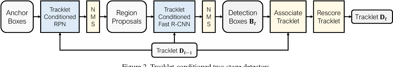 Figure 3 for Integrated Object Detection and Tracking with Tracklet-Conditioned Detection