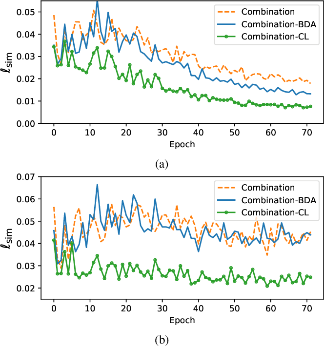Figure 2 for Enhancing Audio Augmentation Methods with Consistency Learning