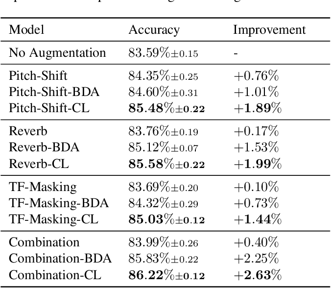 Figure 1 for Enhancing Audio Augmentation Methods with Consistency Learning