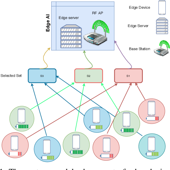 Figure 1 for Threshold-Based Data Exclusion Approach for Energy-Efficient Federated Edge Learning