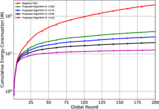 Figure 3 for Threshold-Based Data Exclusion Approach for Energy-Efficient Federated Edge Learning