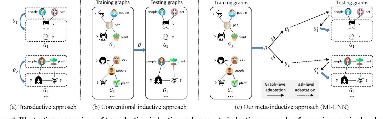 Figure 1 for Meta-Inductive Node Classification across Graphs