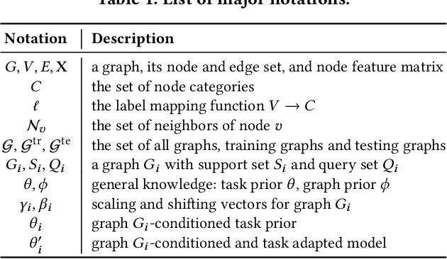 Figure 2 for Meta-Inductive Node Classification across Graphs