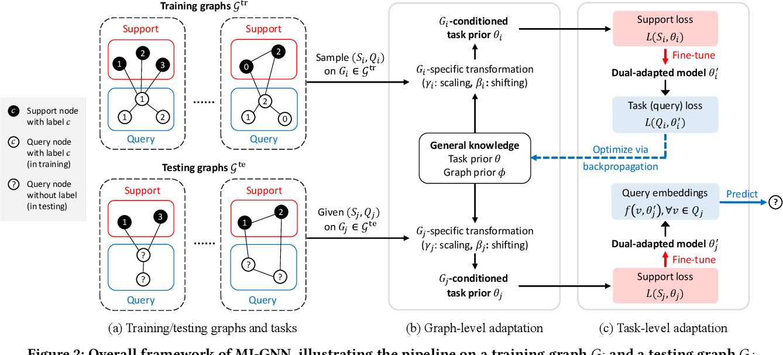 Figure 3 for Meta-Inductive Node Classification across Graphs