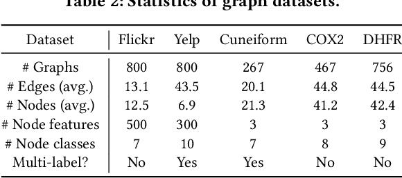 Figure 4 for Meta-Inductive Node Classification across Graphs