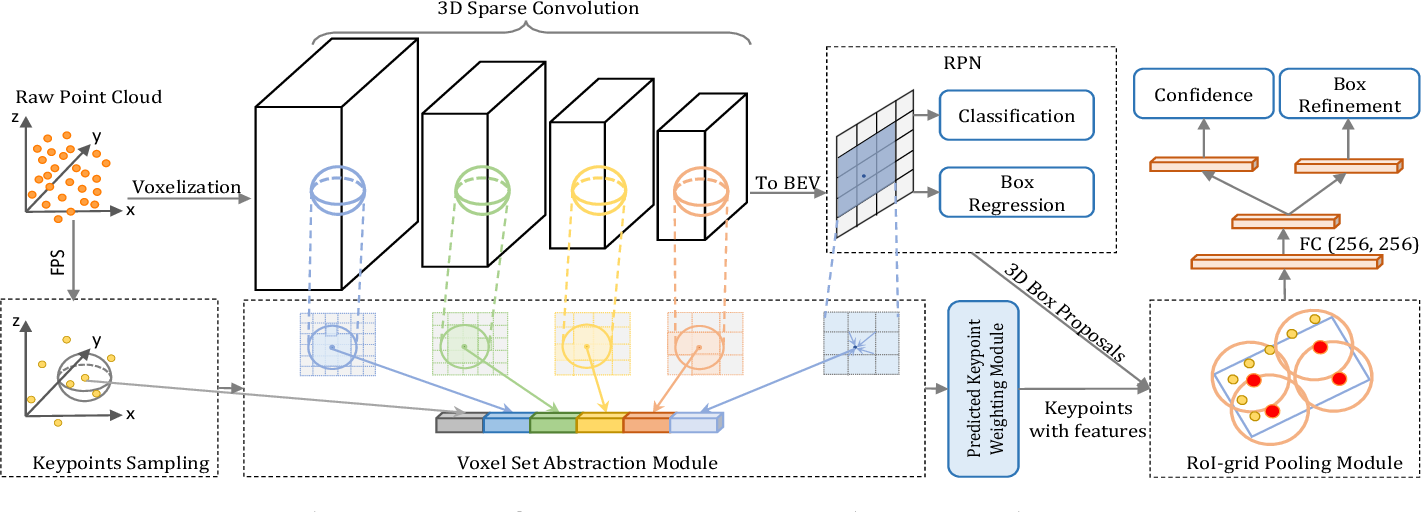Figure 2 for PV-RCNN++: Point-Voxel Feature Set Abstraction With Local Vector Representation for 3D Object Detection