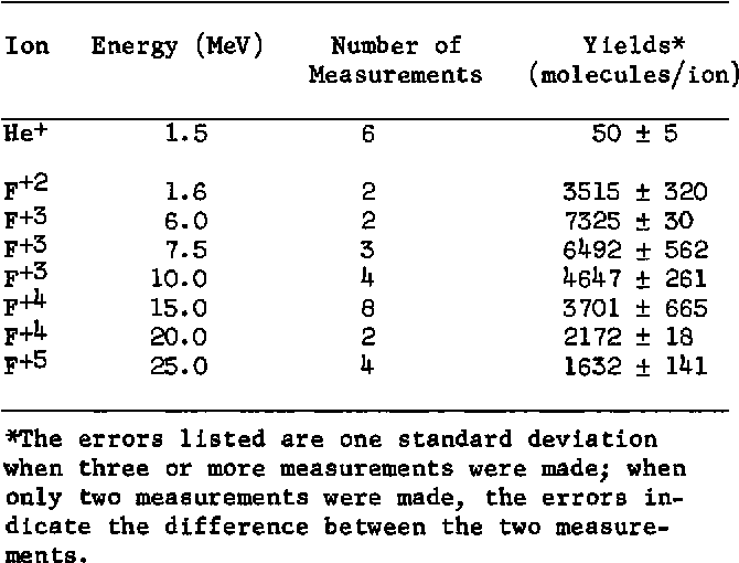 Table 1 From Erosion Of Frozen Sulfur Dioxide By Ion Bombardment