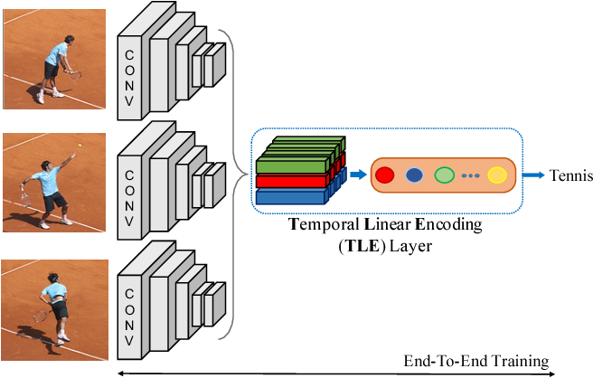 Figure 1 for Deep Temporal Linear Encoding Networks