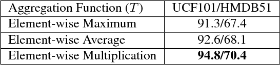 Figure 2 for Deep Temporal Linear Encoding Networks