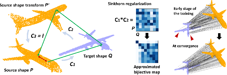 Figure 1 for Mapping in a cycle: Sinkhorn regularized unsupervised learning for point cloud shapes
