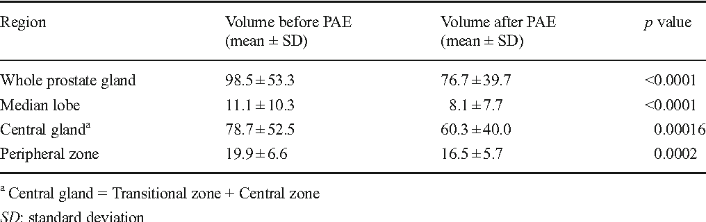 Table 2 from Can prostatic arterial embolisation (PAE) reduce the ...