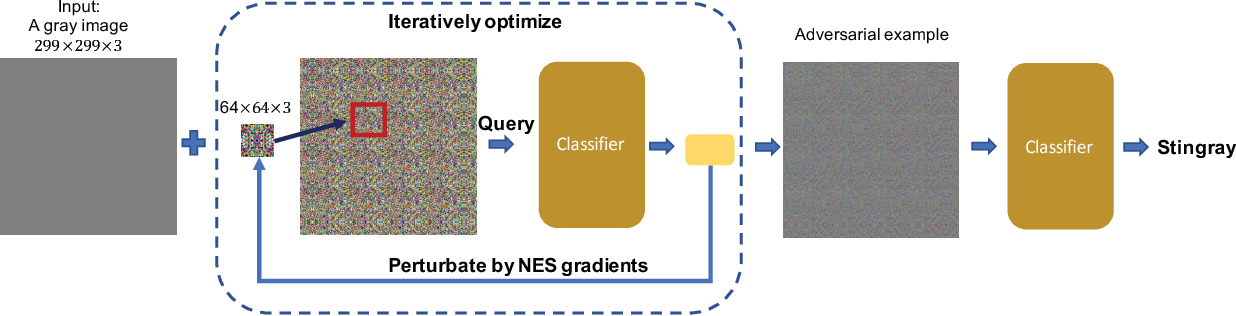 Figure 3 for Towards Query Efficient Black-box Attacks: An Input-free Perspective
