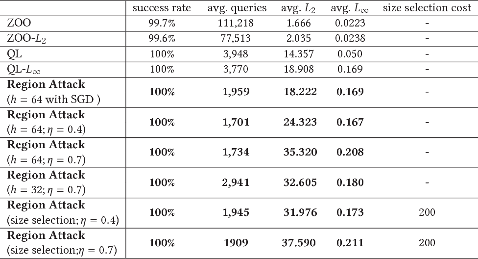 Figure 2 for Towards Query Efficient Black-box Attacks: An Input-free Perspective