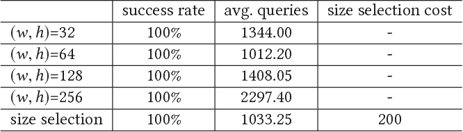 Figure 4 for Towards Query Efficient Black-box Attacks: An Input-free Perspective