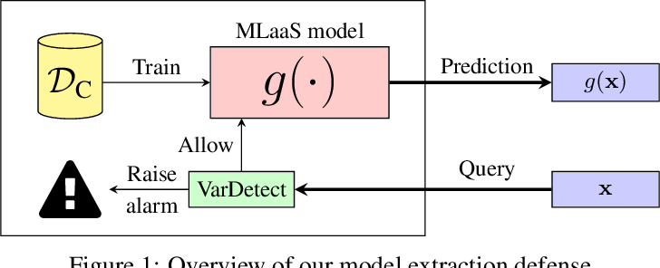 Figure 1 for Stateful Detection of Model Extraction Attacks