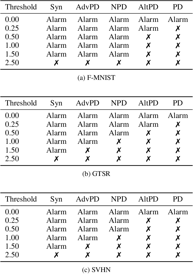 Figure 2 for Stateful Detection of Model Extraction Attacks