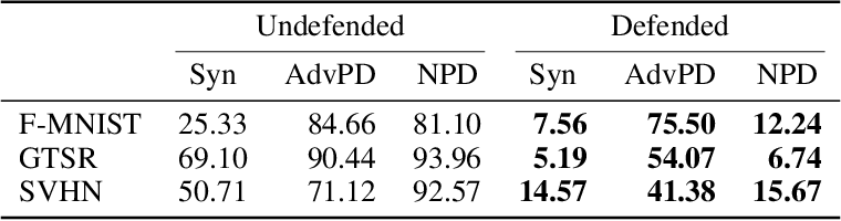 Figure 4 for Stateful Detection of Model Extraction Attacks