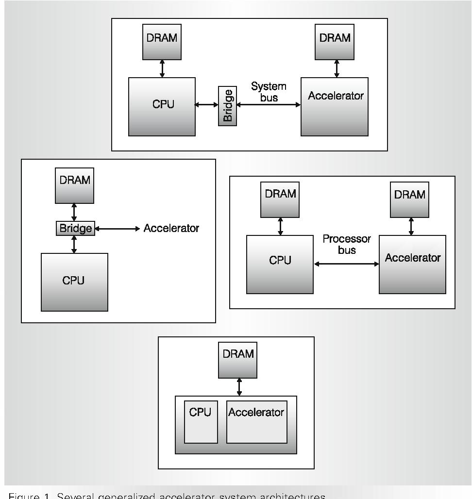Guest editors introduction accelerator architectures semantic figure 1 ccuart Gallery