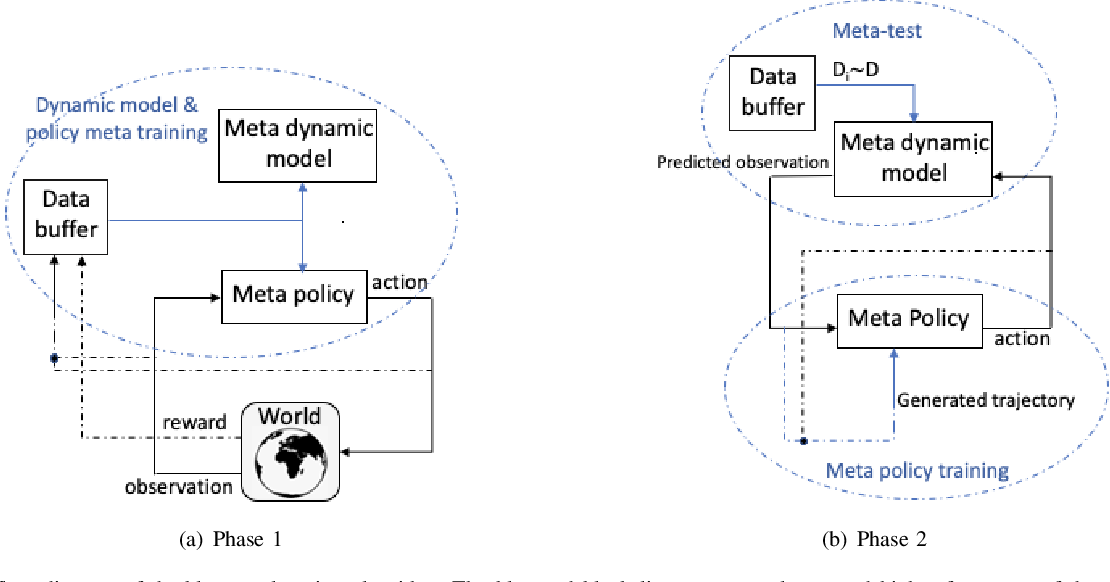 Figure 1 for Double Meta-Learning for Data Efficient Policy Optimization in Non-Stationary Environments