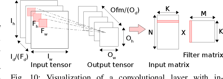 Figure 2 for High-Throughput CNN Inference on Embedded ARM big.LITTLE Multi-Core Processors