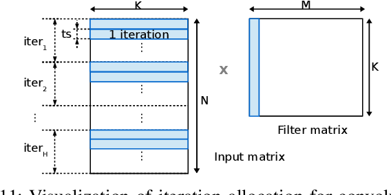 Figure 3 for High-Throughput CNN Inference on Embedded ARM big.LITTLE Multi-Core Processors