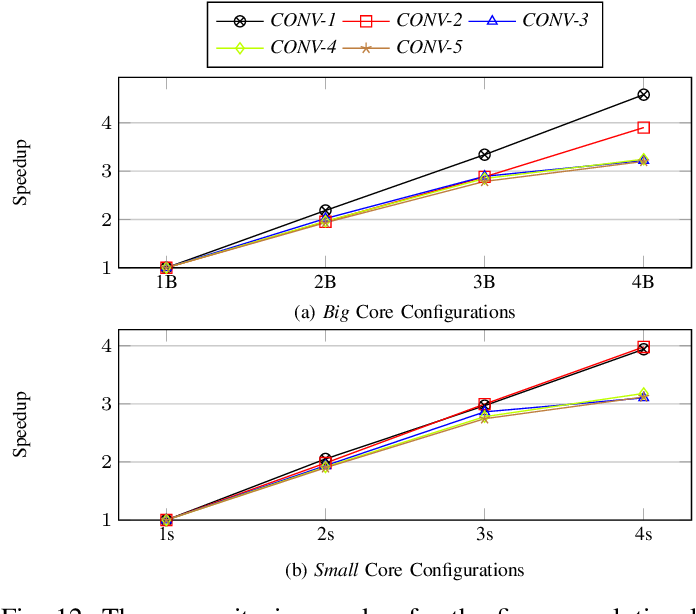 Figure 4 for High-Throughput CNN Inference on Embedded ARM big.LITTLE Multi-Core Processors