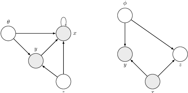 Figure 1 for Controlling the Interaction Between Generation and Inference in Semi-Supervised Variational Autoencoders Using Importance Weighting