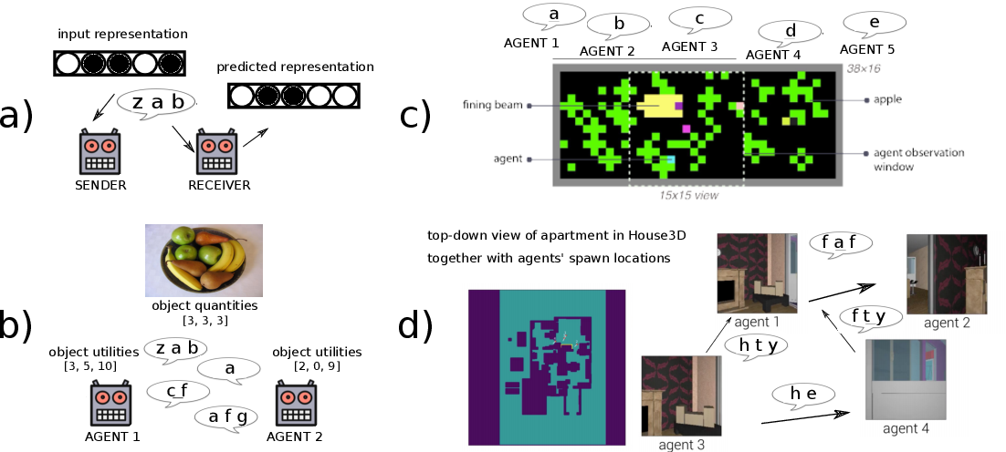 Figure 1 for Emergent Multi-Agent Communication in the Deep Learning Era