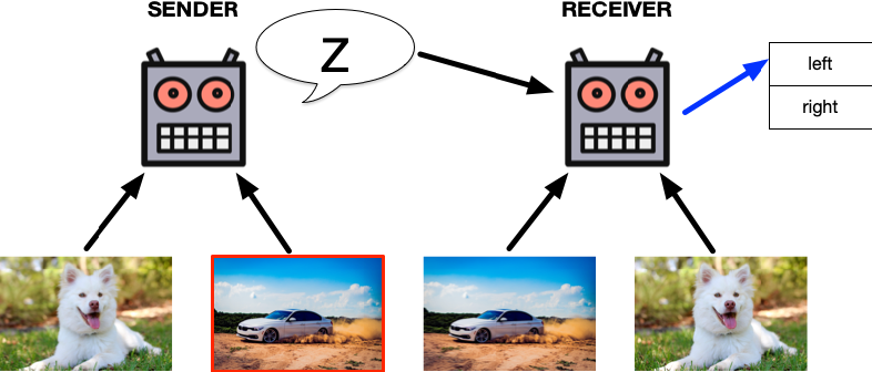 Figure 3 for Emergent Multi-Agent Communication in the Deep Learning Era