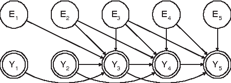 Figure 1 for ARMA Time-Series Modeling with Graphical Models