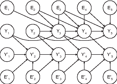 Figure 3 for ARMA Time-Series Modeling with Graphical Models