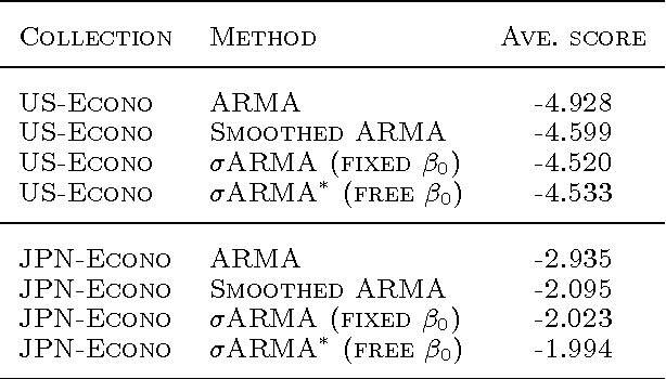Figure 2 for ARMA Time-Series Modeling with Graphical Models