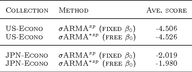 Figure 4 for ARMA Time-Series Modeling with Graphical Models