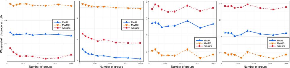 Figure 1 for On Efficient Multilevel Clustering via Wasserstein Distances