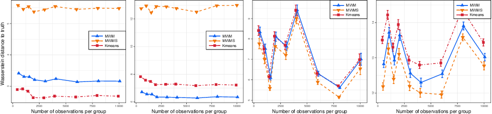 Figure 3 for On Efficient Multilevel Clustering via Wasserstein Distances