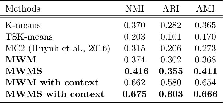 Figure 2 for On Efficient Multilevel Clustering via Wasserstein Distances