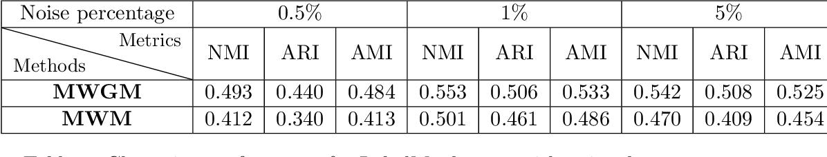 Figure 4 for On Efficient Multilevel Clustering via Wasserstein Distances