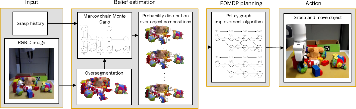 Figure 1 for POMDP Manipulation Planning under Object Composition Uncertainty