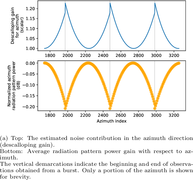 Figure 1 for Sentinel-1 Additive Noise Removal from Cross-Polarization Extra-Wide TOPSAR with Dynamic Least-Squares