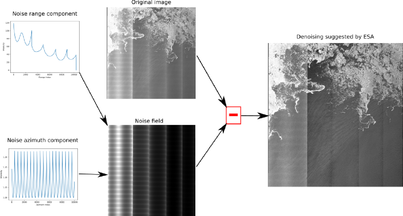 Figure 3 for Sentinel-1 Additive Noise Removal from Cross-Polarization Extra-Wide TOPSAR with Dynamic Least-Squares