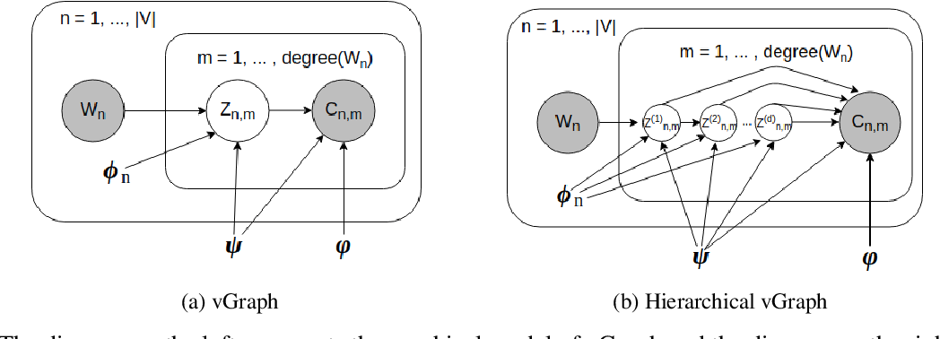 Figure 1 for vGraph: A Generative Model for Joint Community Detection and Node Representation Learning