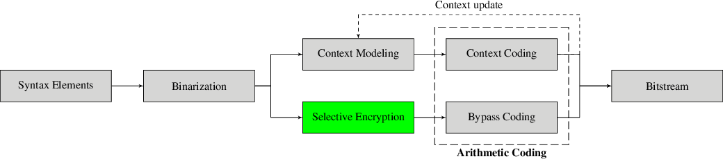 Figure 1 for Selective Encryption of the Versatile Video Coding Standard