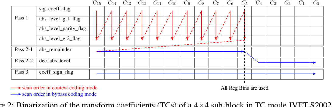Figure 3 for Selective Encryption of the Versatile Video Coding Standard
