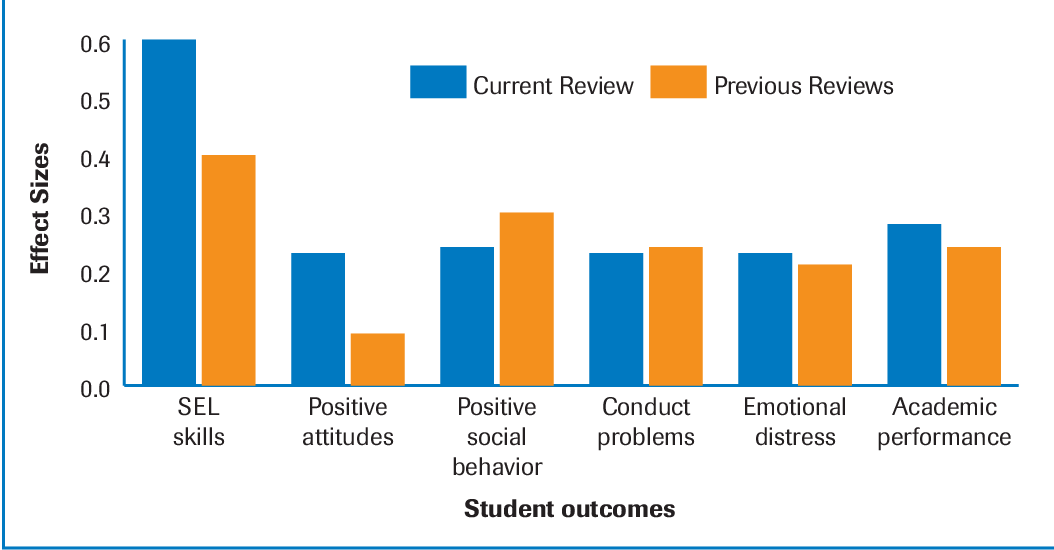 Impact Of Social Emotional Learning On >> The Positive Impact Of Social And Emotional Learning For