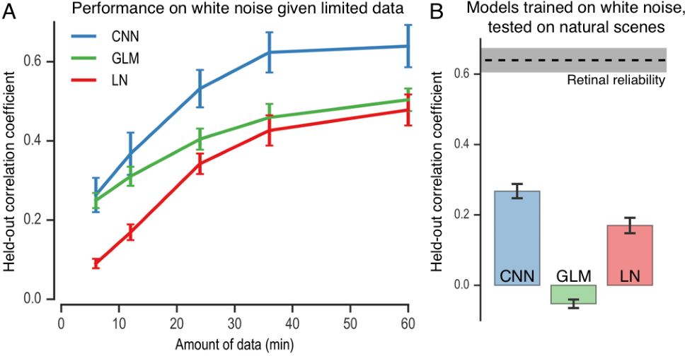 Figure 4 for Deep Learning Models of the Retinal Response to Natural Scenes