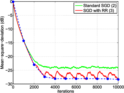 Figure 1 for Stochastic Learning under Random Reshuffling with Constant Step-sizes