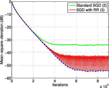 Figure 2 for Stochastic Learning under Random Reshuffling with Constant Step-sizes