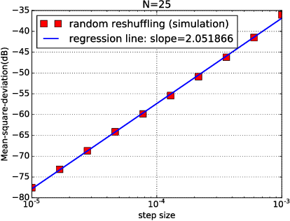 Figure 3 for Stochastic Learning under Random Reshuffling with Constant Step-sizes
