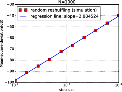 Figure 4 for Stochastic Learning under Random Reshuffling with Constant Step-sizes