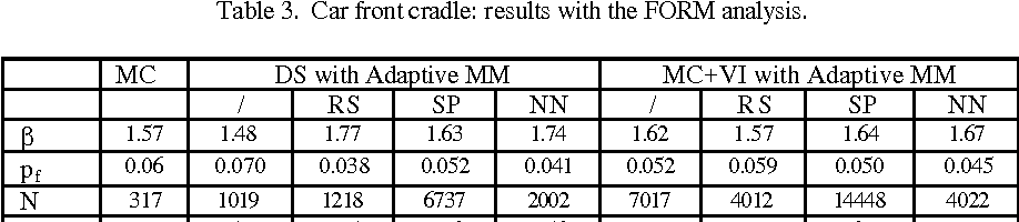 Structural Reliability Analysis Of A Car Front Cradle With Multiple